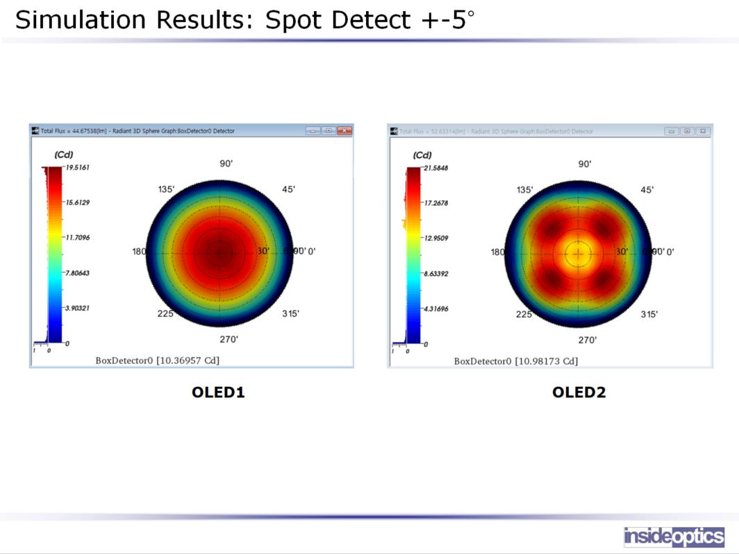Interfacing with FDTD simulation of 3D OLED - INSIDEOPTICS